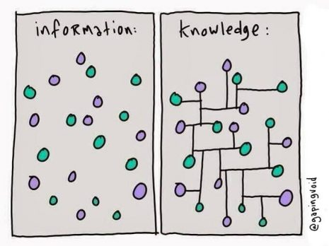 Knowledge vs. Information